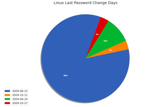 Last Password Change - Python for InfoSec - Analyzing Linux Authentication Files
